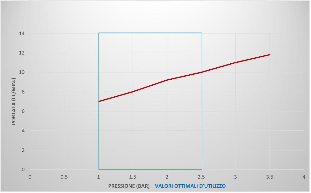 grafico portata serie 10
